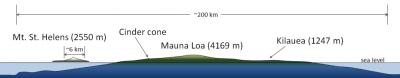 Mt St. Helens (2.550 m), cono de la escoria, Mauna Loa (4.169 m), Kilauea (1247 m), el nivel del mar