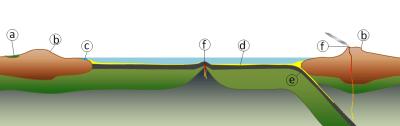 Una representación del ciclo del carbono geológico (a: carbono en materia orgánica almacenada en turba, carbón y permafrost, b: meteorización de minerales de silicato convierte el dióxido de carbono atmosférico al bicarbonato disuelto, c: disuelto carbono se convierte en calcita por los organismos marinos, d: compuestos de carbono se almacenan en los sedimentos, e: sedimentos que contienen carbono se transfieren a un almacenamiento a más largo plazo en el manto, y f:. dióxido de carbono se libera de nuevo a la atmósfera durante las erupciones volcánicas)