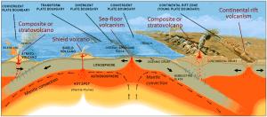 Figura 4.3 Las configuraciones de placa tectónica de tipos comunes de volcanismo. Los volcanes compuestos se forman en las zonas de subducción, ya sea en los límites convergentes océano-océano (izquierda) o límites océano-continente convergentes (derecha). Ambos volcanes y conos de ceniza se forman en áreas de rifting continental. volcanes forman por encima de las plumas del manto, pero también se pueden formar en otros contextos tectónicos. Mar-baja actividad volcánica puede tener lugar en los límites divergentes, plumas del manto y los límites del océano-océano-convergentes. [SE, después de USGS (http://pubs.usgs.gov/gip/dynamic/Vigil.html)]