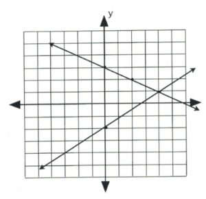 5.1 Graphed Solutions