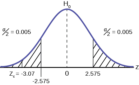 Full Hypothesis Test Examples