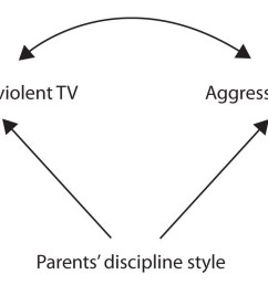 perhaps the parents discipline style causes children to watch violent tv and play aggressively [ 1500 x 717 Pixel ]