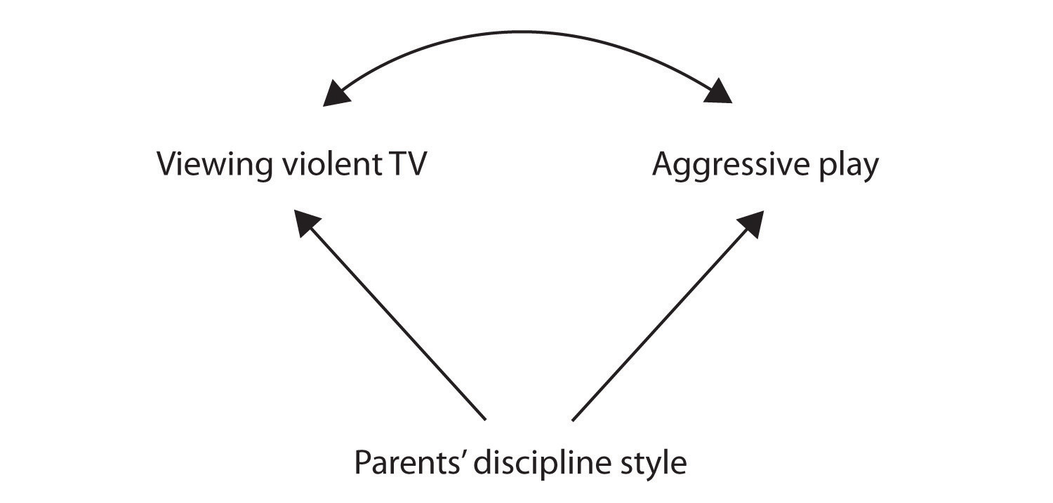 hight resolution of perhaps the parents discipline style causes children to watch violent tv and play aggressively
