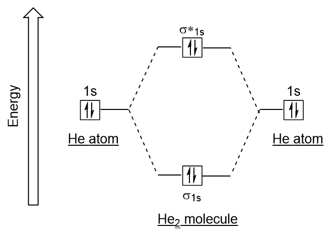 molecular orbital diagram for he2 parts of an animal cell end-of-chapter material – introductory chemistry- 1st canadian edition