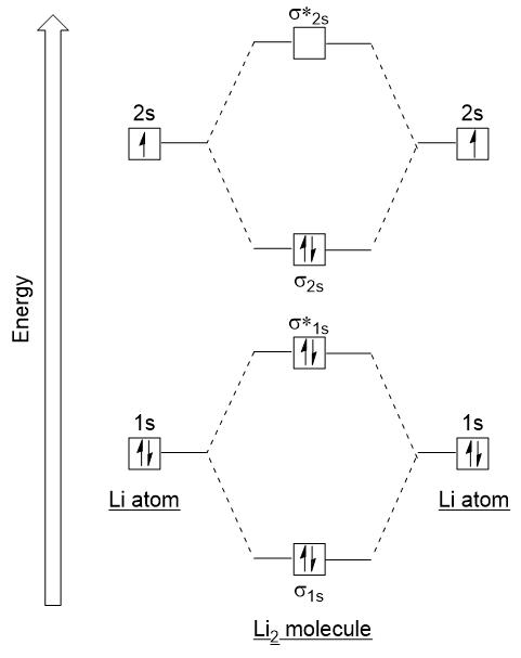 Li Electron Configuration : electron, configuration, Molecular, Orbitals, Introductory, Chemistry, Canadian, Edition