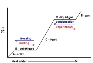 Phase Transitions: Melting, Boiling, and Subliming
