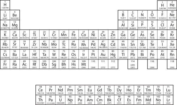 Periodic Table Of Elements Rounded Atomic Mass