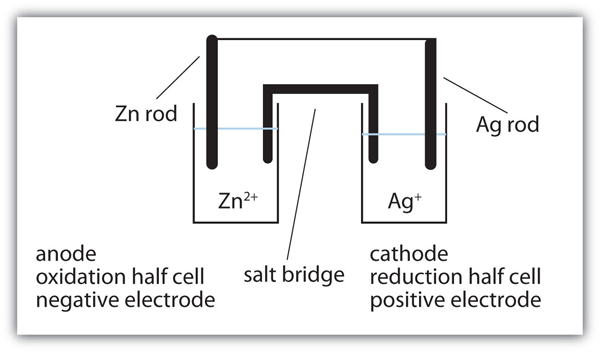 what is a cell diagram rj11 socket wiring uk applications of redox reactions: voltaic cells – introductory chemistry- 1st canadian edition