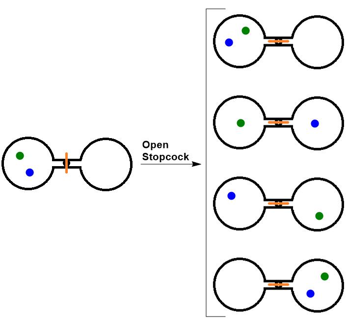 double_flask_gas_atom_diagram