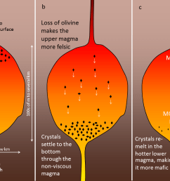 figure 3 14 an example of crystal settling and the formation of a zoned magma chamber  [ 1226 x 768 Pixel ]