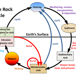 Blank Rock Cycle Diagram Worksheet 1965 Mustang Horn Wiring Of All Data 3 1 The Physical Geology Types