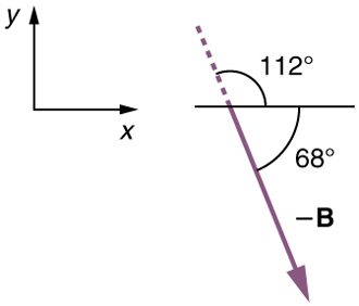 Vector Addition and Subtraction: Graphical Methods