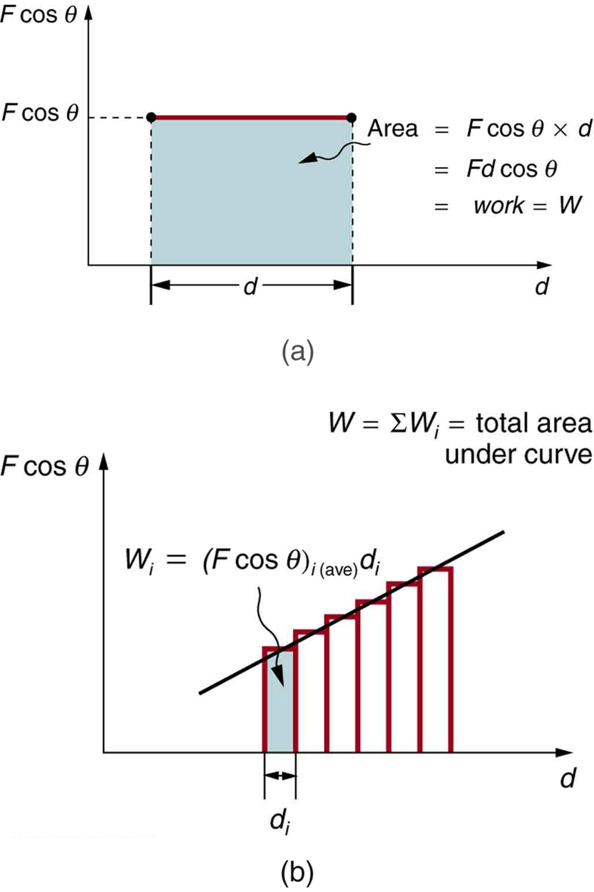 hight resolution of  a a graph of force component f