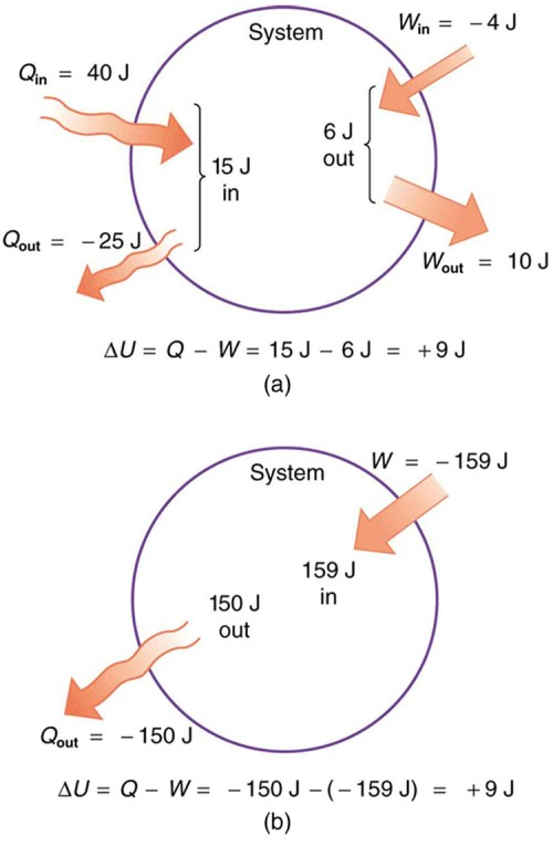 small resolution of the first part of the picture shows a system in the form of a circle for