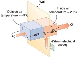 Applications of Thermodynamics: Heat Pumps and