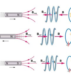 part a of the figure shows a bar magnet held horizontal and moved into a coil [ 975 x 820 Pixel ]
