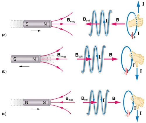 small resolution of part a of the figure shows a bar magnet held horizontal and moved into a coil