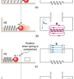 the figure describes four stages of an l c oscillation circuit compared to a mass oscillating on [ 739 x 1150 Pixel ]
