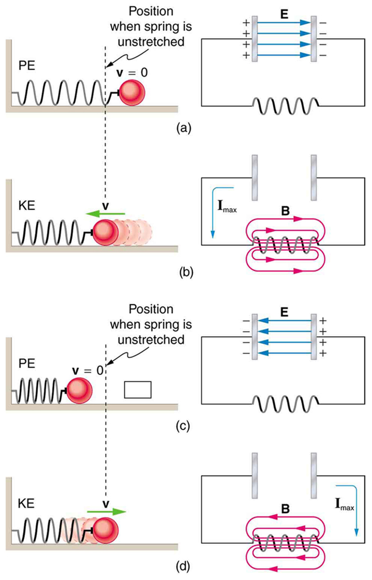 hight resolution of the figure describes four stages of an l c oscillation circuit compared to a mass oscillating on