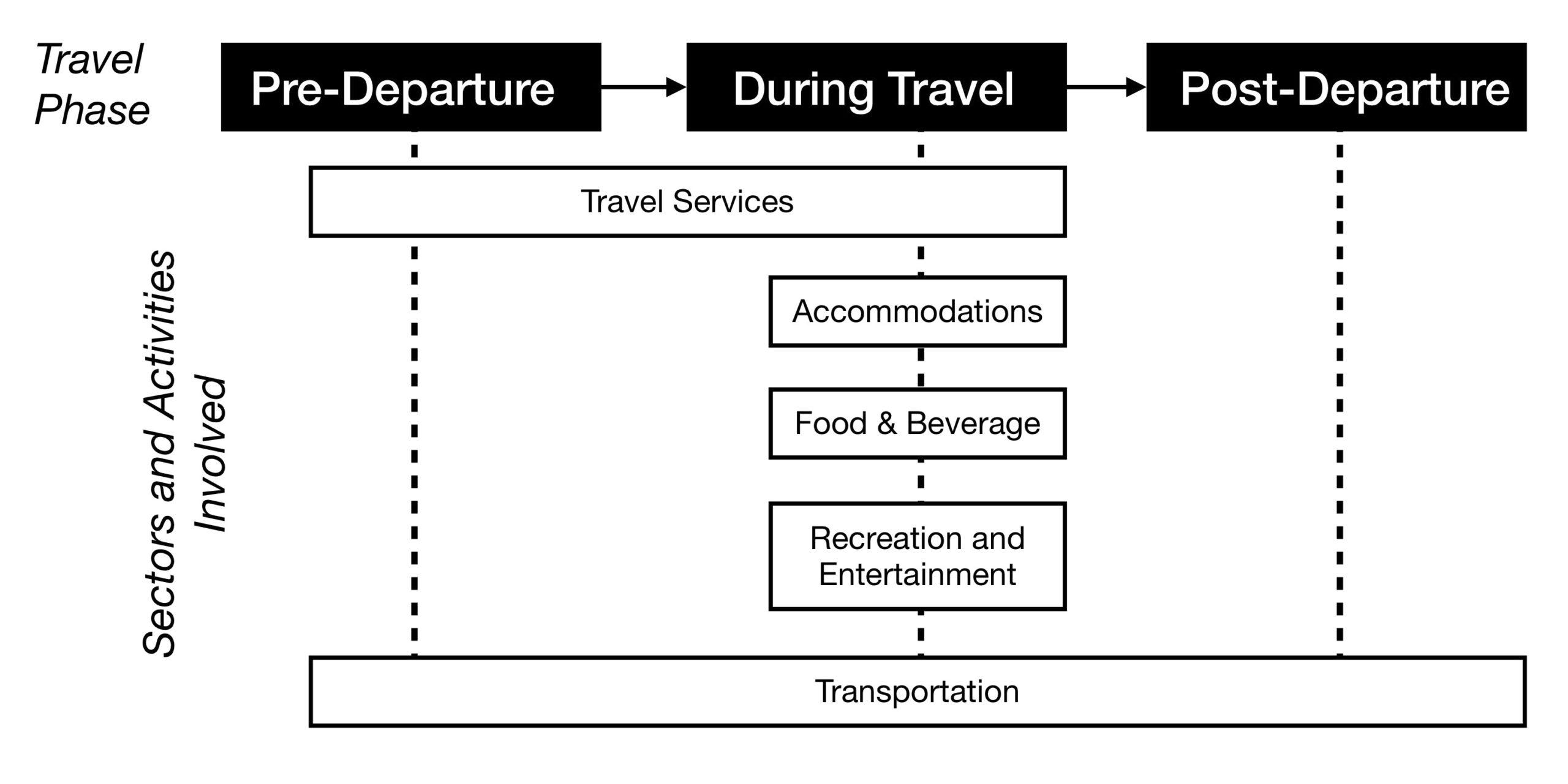Grade 11 2014 Pat Tourism Pdf / 2014 Tourism Guidelines