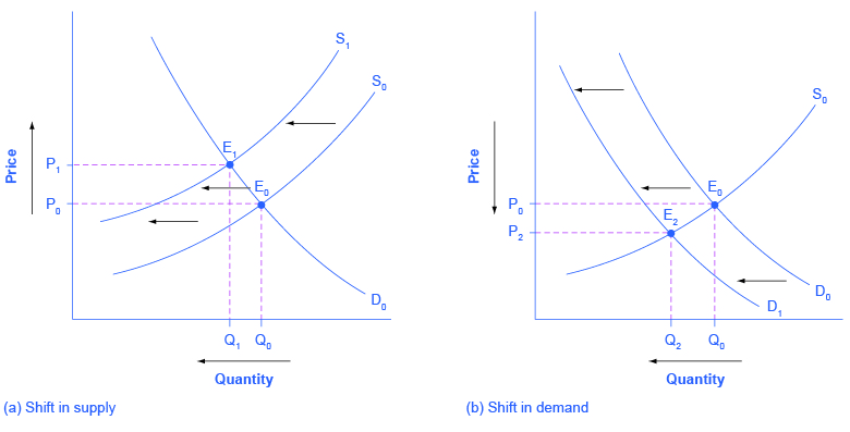 3.3 Changes In Equilibrium Price And Quantity: The Four