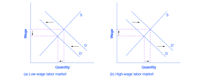 Income Inequality: Measurement and Causes