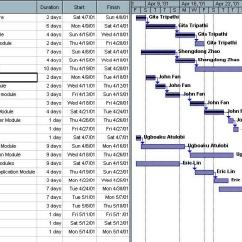 Network Diagram And Critical Path 2001 Dodge Dakota Headlight Wiring 16-2-example-gantt-chart – Project Management