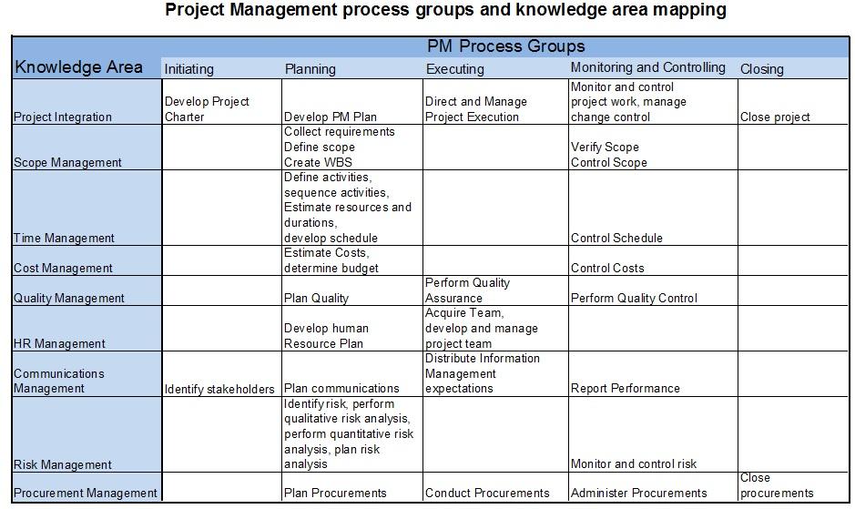 8 2 Process Groups1 – Project Management