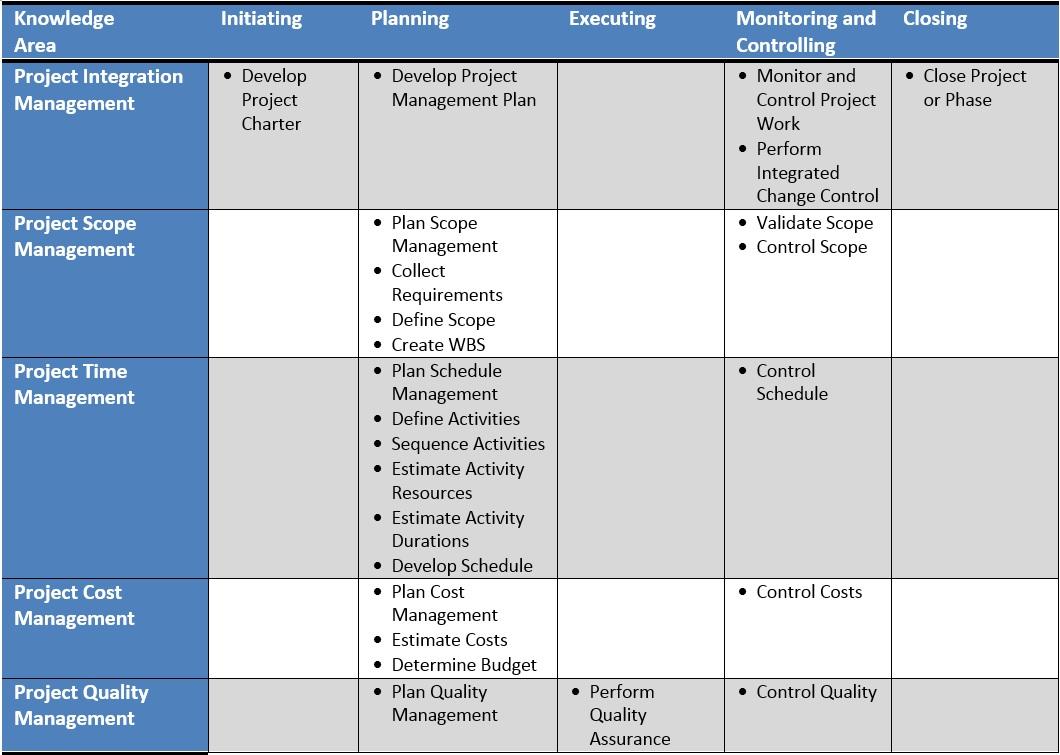 Table 41 Process GroupsKnoweldgeArea Matrix  Project