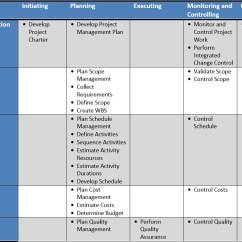 Pmi Knowledge Areas Diagram 2005 Hyundai Elantra Timing Belt Table 4-1 Process Groupsknoweldgearea Matrix – Project Management