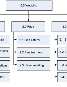 Wedding exercise solution also project schedule planning  management rh opentextbc