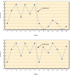 figure 7 3 a hypothetical interrupted time series design the top panel shows data that [ 900 x 941 Pixel ]