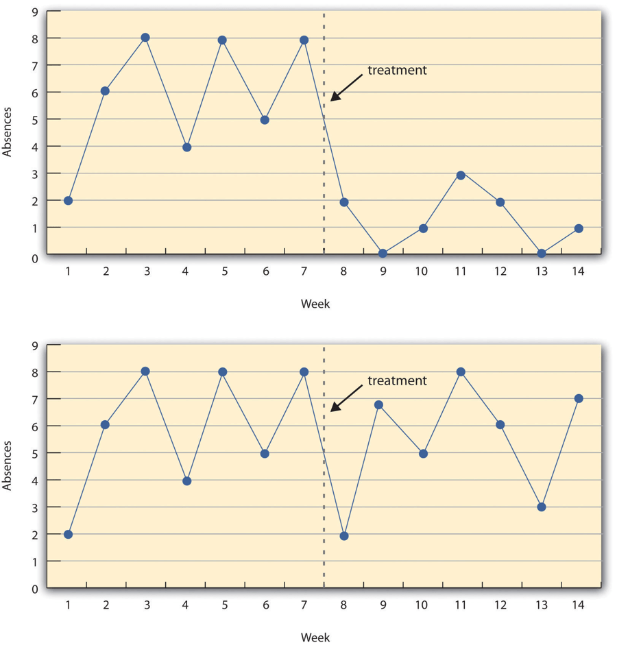 hight resolution of figure 7 3 a hypothetical interrupted time series design the top panel shows data that