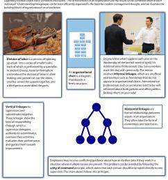 figure 9 2 the building blocks of organizational structure image description available [ 2421 x 2608 Pixel ]