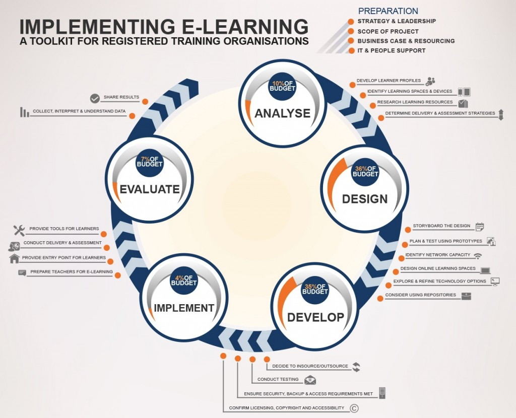 hight resolution of is the addie model appropriate for teaching in a digital age