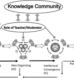 figure 4 3 2 harasim s pedagogy of group discussion from harasim 2012  [ 2571 x 1716 Pixel ]