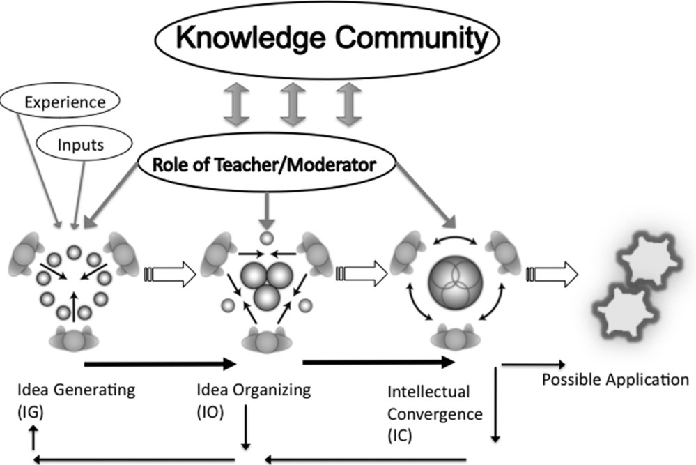 medium resolution of figure 4 3 2 harasim s pedagogy of group discussion from harasim 2012