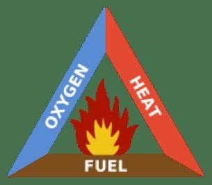 emergency procedures workplace safety