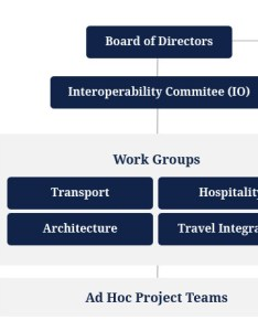 Interoperability committee also opentravel   organizational structure rh
