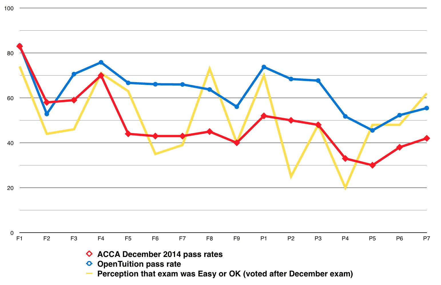 December 2014 OpenTuition and ACCA Global pass rates