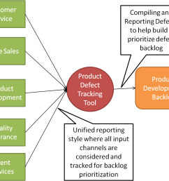 product defect tracking process flow chart [ 1100 x 918 Pixel ]