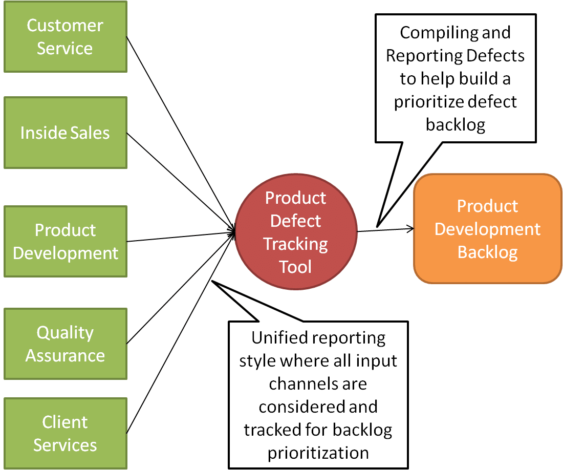 hight resolution of product defect tracking process flow chart