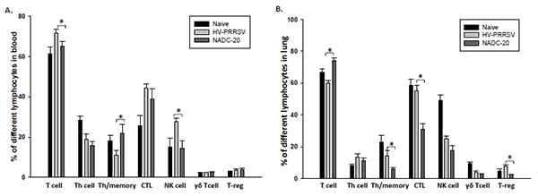 Comparison of Immune Responses in Pigs Infected with