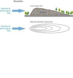 drumlin diagram [ 2321 x 2426 Pixel ]