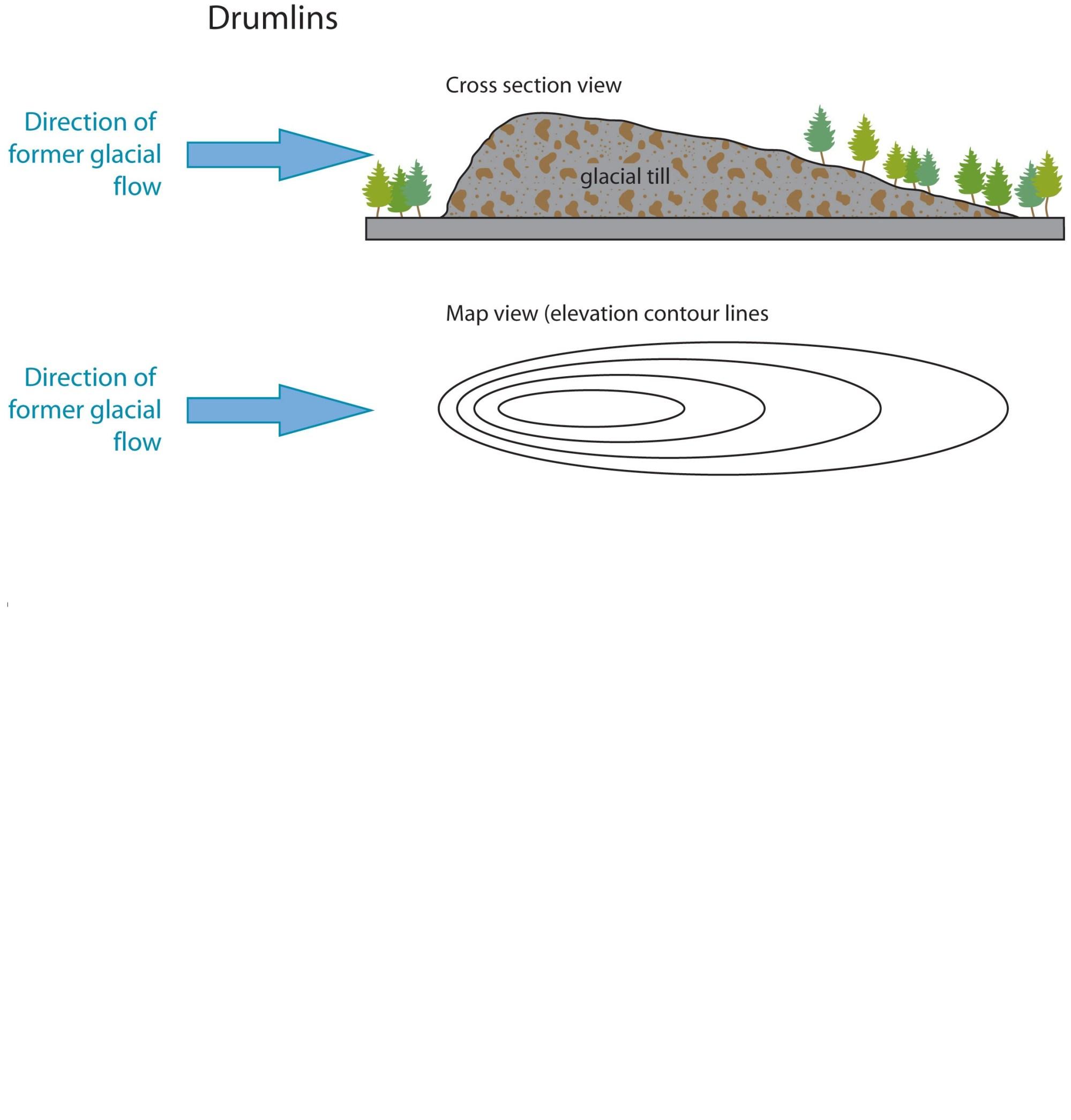 hight resolution of drumlin diagram