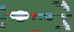 Setup OpenVPN to secure WiFi connection | openvpnaccessserver