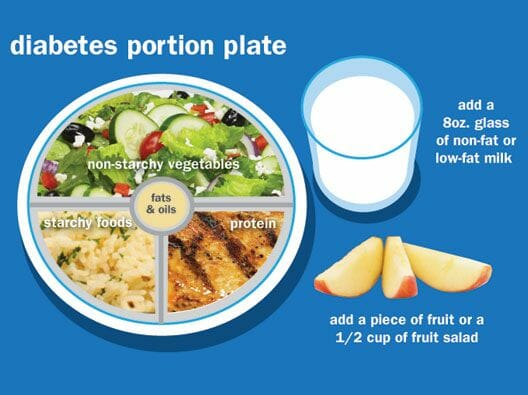 Plate Method Diet