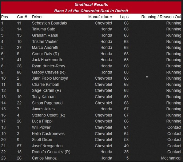Race 2 Results