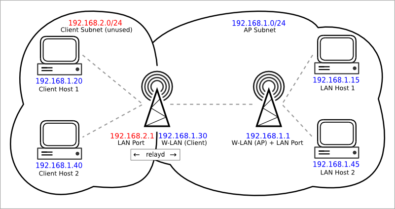Difference Between Wireless Access Point Vs Wireless