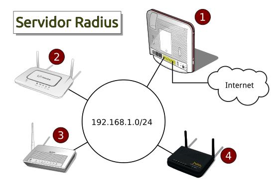 Raduis